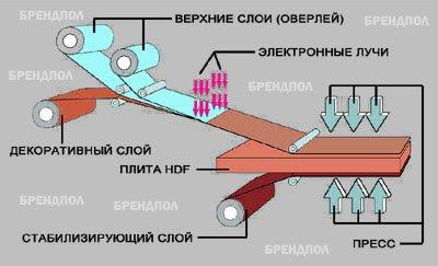как делают ламинат, представленный в Киеве